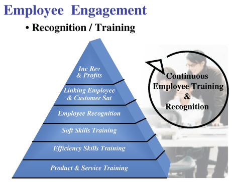 Employee Engagement Recognition and Training Pyramid