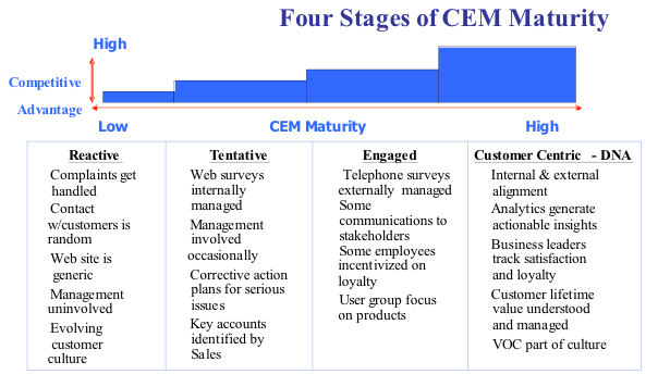 Four Stages of CEM Maturity graph